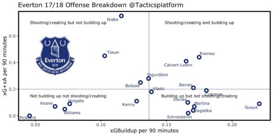 OffensiveBreakdown.png