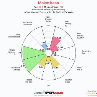 Moise-Kean